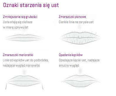 Oznaki starzenia się ust