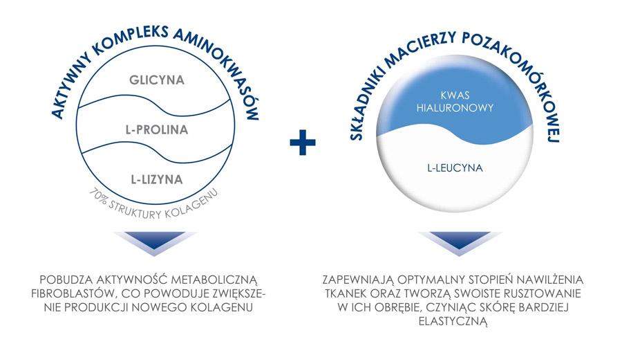 aktywny-kompleks-aminokwasow-skladniki-macierzy-pozakomorkowej-jalupro-biorewitalizacja