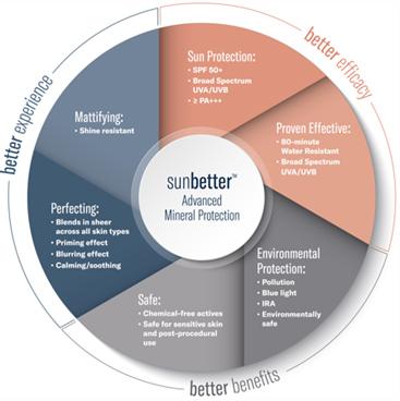 sunbetter advanced mineral protection kaniowscy clinic